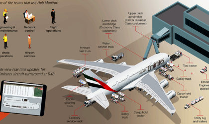 Emirates develops Hub Monitor app to display maintenance uptime and downtime