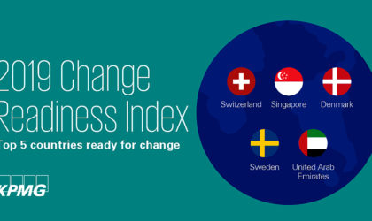 UAE amongst top five nations adapting to changes, KPMG 2019 CRI ranking