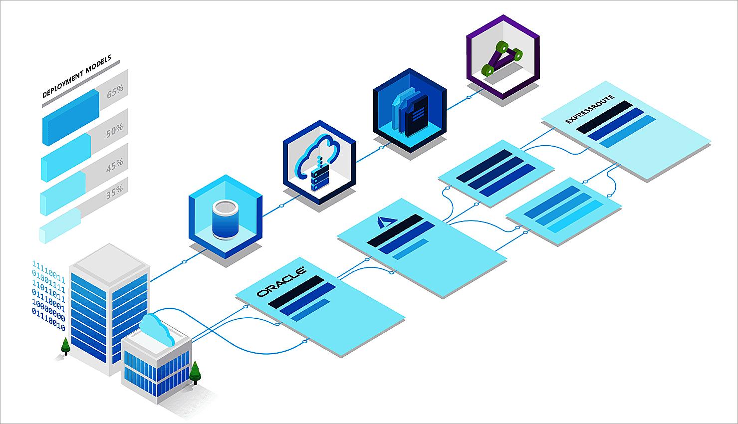 Cloud majors build bridges to interconnect Microsoft Azure and Oracle Cloud