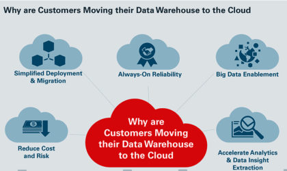Autonomous databases required for large scale business transformation