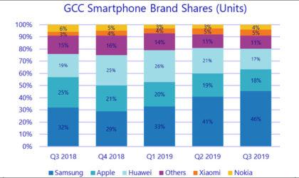 US sanctions now impacting Huawei in GCC smartphone market, IDC