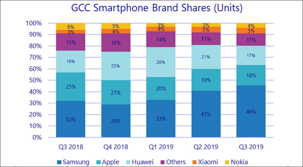 Breakdown of GCC Smartphone Brand Shares Q3 2018–Q3 2019