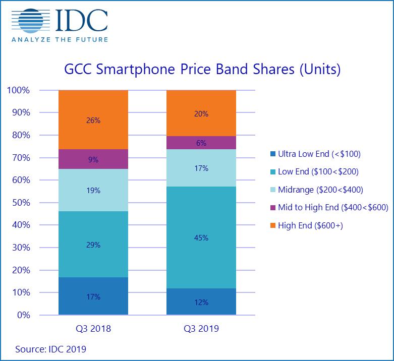 Breakdown of GCC Smartphone Price Bands Q3 2018 vs. Q3 2019