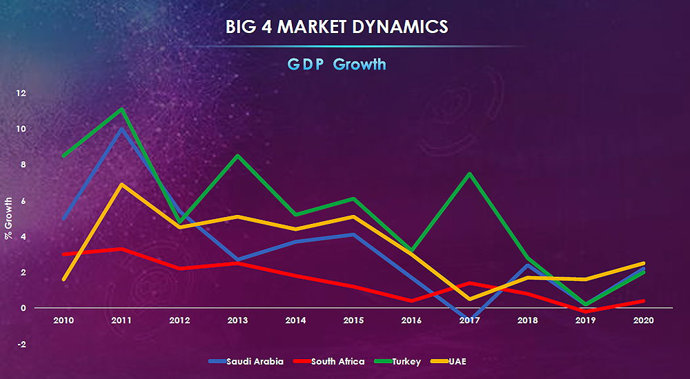 Comparison of GDP growth of South Africa, Turkey, Saudi Arabia and UAE.