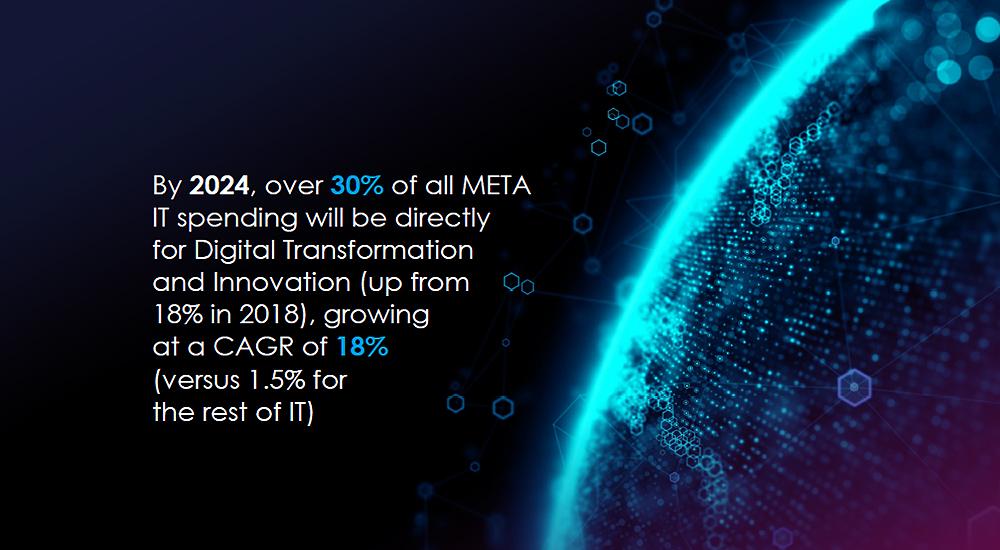 How digital transformation will impact META spending.