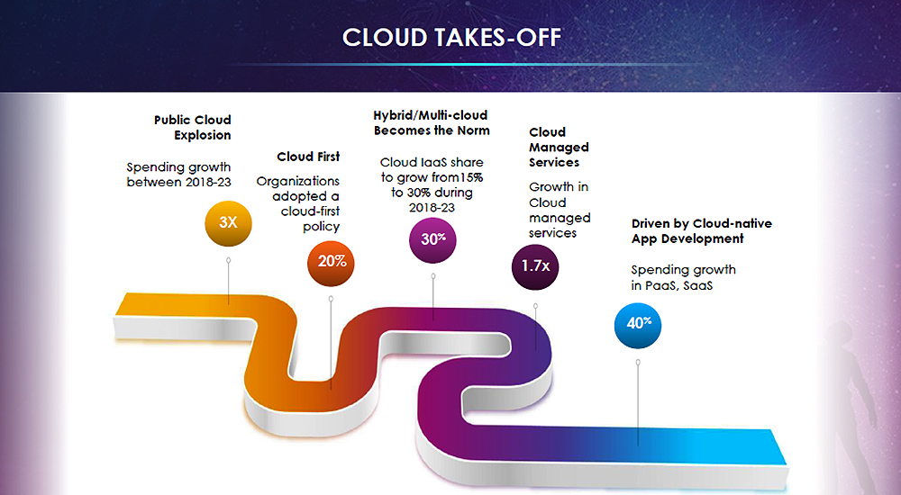 What is happening in the cloud?