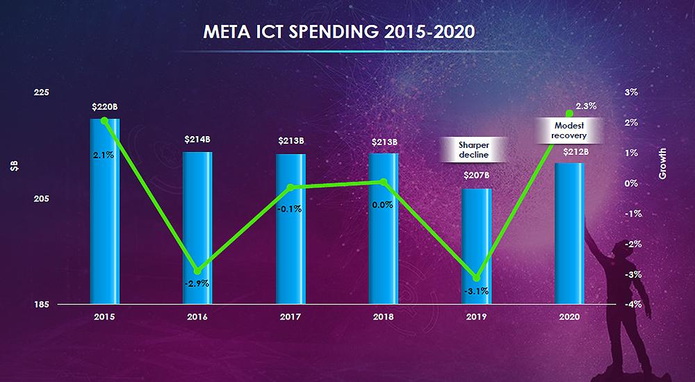 META ICT spending across 2015-2020.