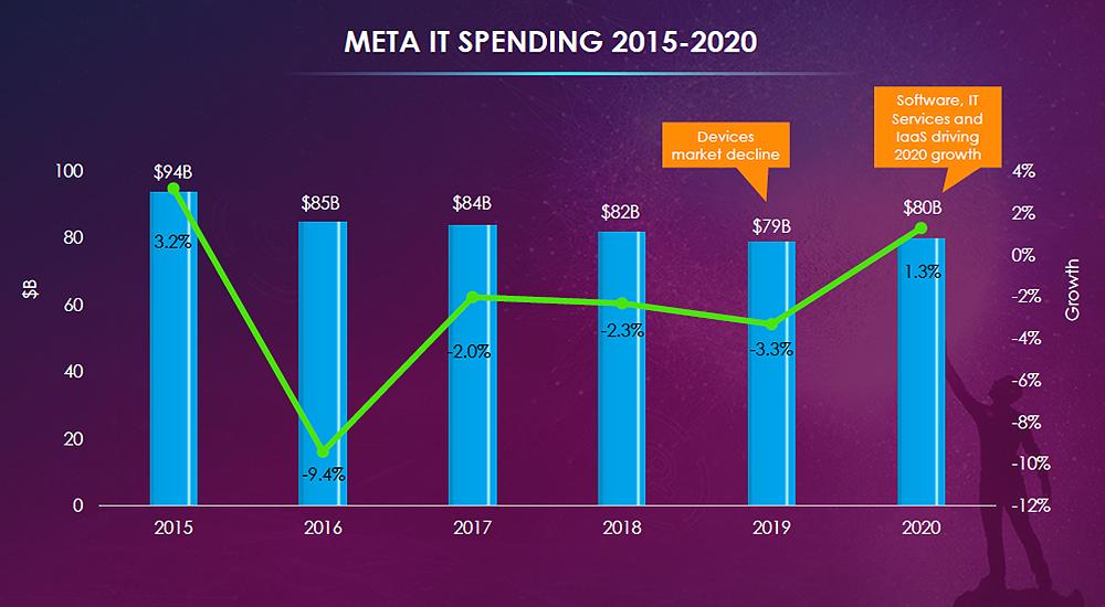 META IT spending across 2015-2020.