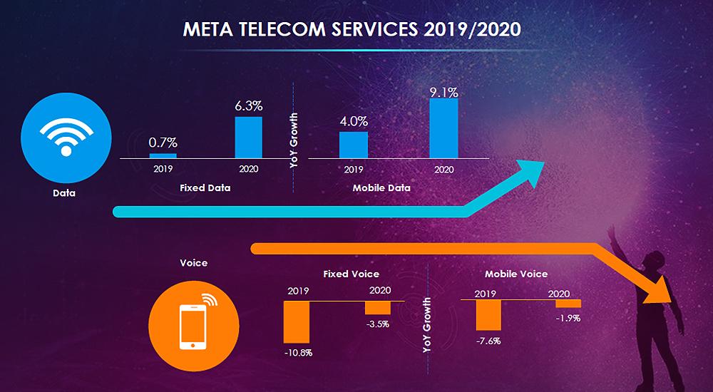 Data grows while voice recedes in META telecom services 2020 over 2019.