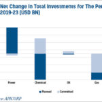 APICORP issues its annual top picks for energy investments in 2020.