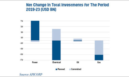 Wait and see attitude, impacting $1T MENA energy investments, APICORP