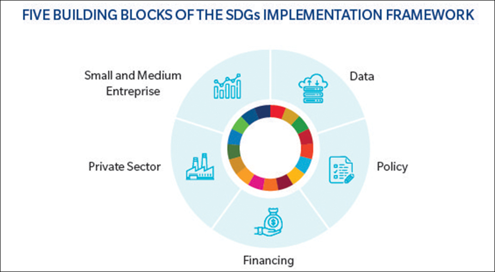 $2.5 trillion is the estimated financing gap in ensuring a successful SDG roll out