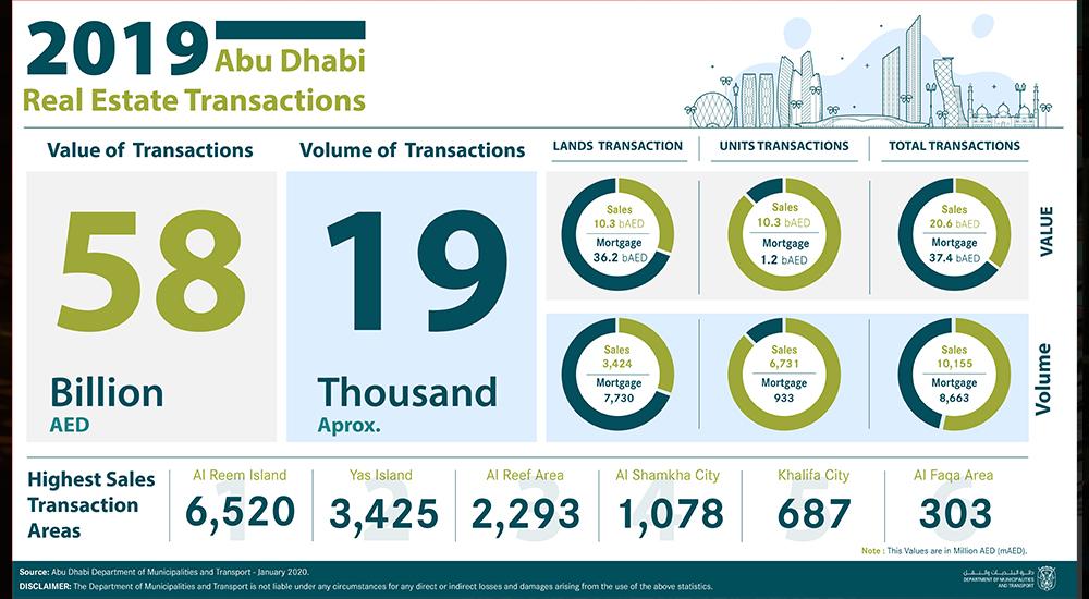 2019 Abu Dhabi real estate transactions.