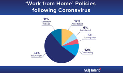 54% respondents have no remote work plans, 14% see no impact of Coronavirus