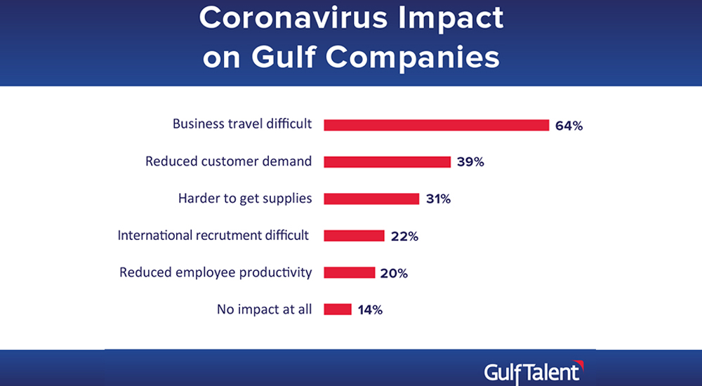 Coronavirus' impact on Gulf Companies.