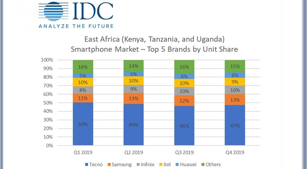 Breakdown of top 5 smartphone brands in East Africa.