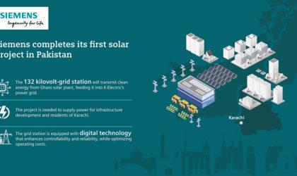 Siemens installs digital substation equipment for Gharo Solar in Pakistan
