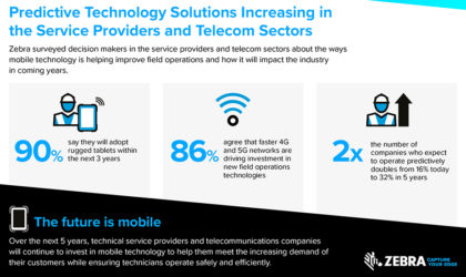 Usage of predictive solutions in mobile strategy set to double in five years, Zebra