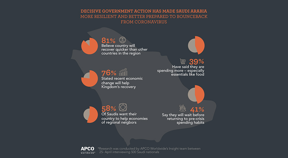 Results of APCO Worldwide's COVID-19 survey of Saudi citizens.