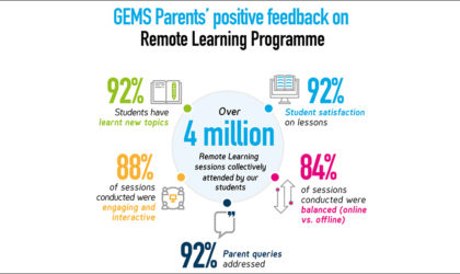GEMS delivers 4.3M+ remote learning sessions with near 100% attendance