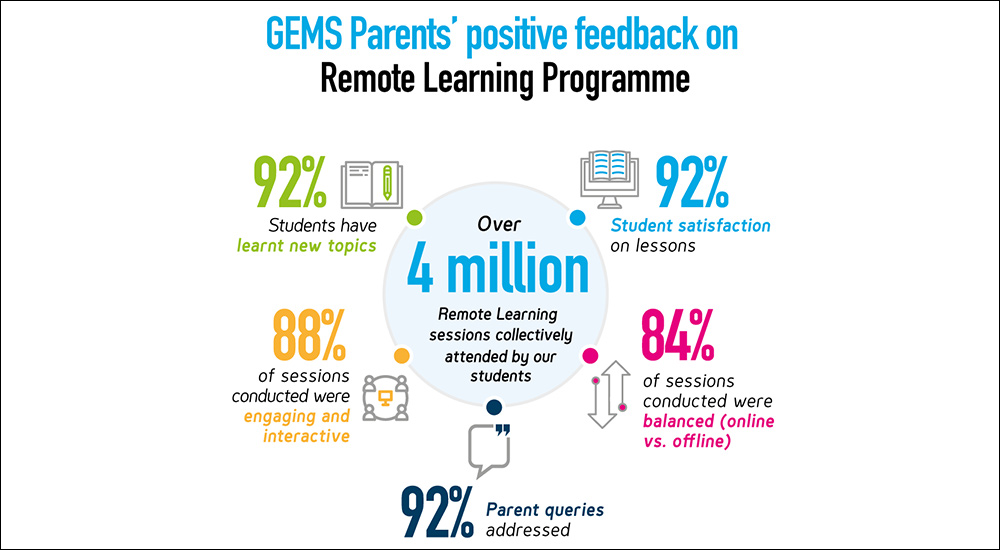 GEMS Education Remote Learning Survey Results