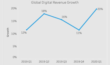 Global shelter-in-place drives Salesforce Q1 ecommerce revenue up 20%