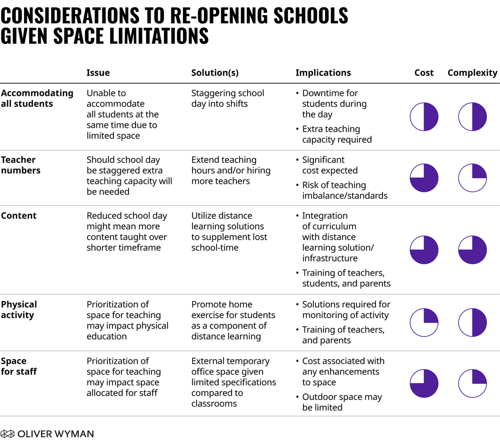 From Oliver Wyman's Re-opening Schools Post Covid-19 report.