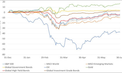 Six month data chart from Mondial Dubai shows weakest performers for key assets