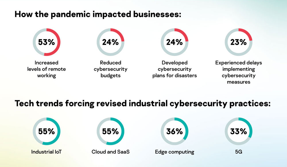 Industrial cybersecurity drivers in 2020.