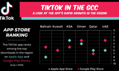 TikTok continues amongst top downloads from regional Apple, Google Play Stores