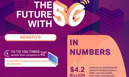 Ciena roundtable discusses 5G, impact on UAE and Saudi  Arabia's smart city plans