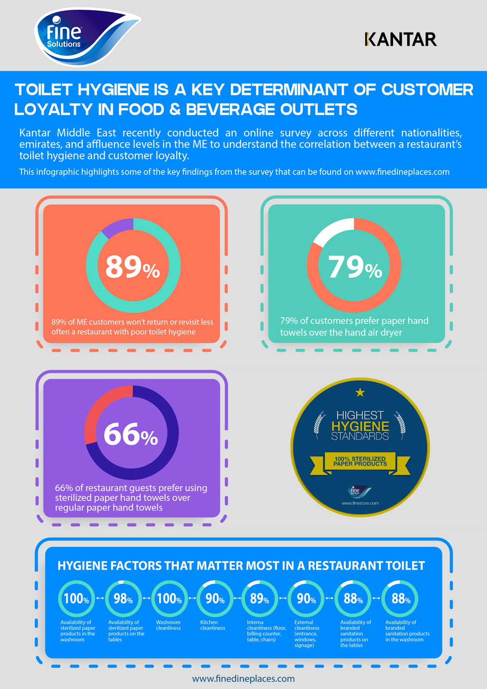 Fine Dining survey highlights importance of a clean restroom to customers