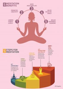 Inculcating mindful meditation in daily life.