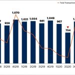 Technology and Service Provider M&A Transactions and Value by Quarter – U.S., Canada and Europe