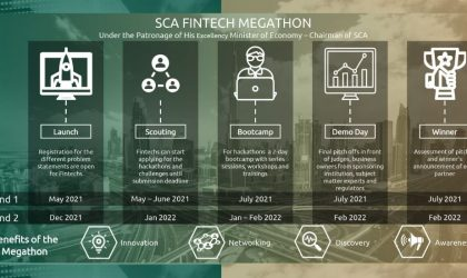 Fintech Megathon 2021 launched in UAE to use Fintech Galaxy's FinX22 platform