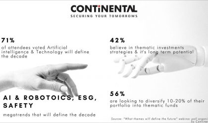 Financial services company Continental Group finds increased focus on AI, robotics, thematic investments
